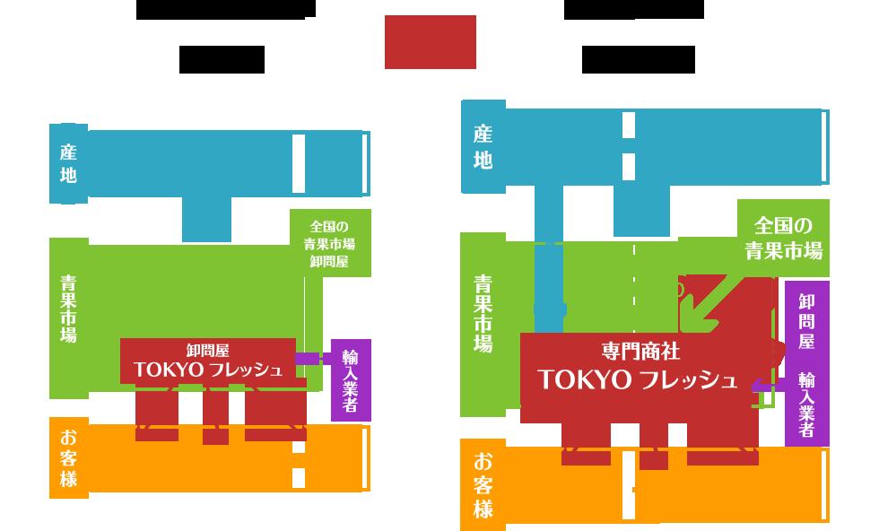 TOKYOフレッシュ 採用ページ